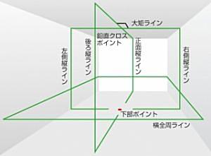 タジマツール グリーンレーザー墨出し器 ナビジーザ NAVI GEEZAセンサーKJC(本体+NAVI受光器) GZASN-KJC