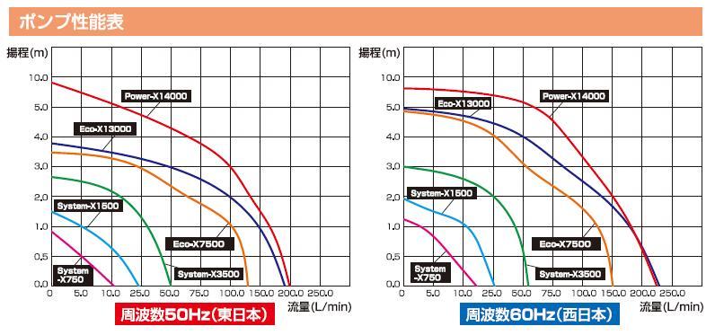 ・グローベン噴水セット 1/2インチノズル噴水セット セットB(4色手動交換)ポンプ 【System-X3500】