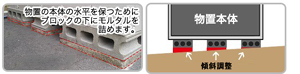 傾斜調整作業券(18700)円