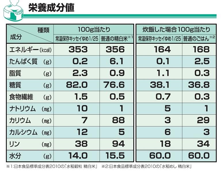常温保存炊飯米キッセイゆめ1/25 1kg 1袋