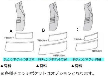 有料オプション:ジャケットチェンジポケット(ジャケットのみ)当店でオーダースーツを作られた方のみのオプション
