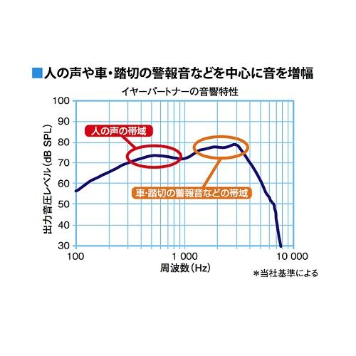 【パイオニア】【Pioneer】【デジタルイヤーパートナー】【耳穴型補聴器】 PHA-C11 製品型番:TPPHA-C11