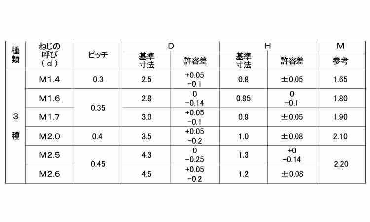 0番3種(+)ナベ小表面処理(アロック−下地三価ブラック)規格(1.4X2.8)入数(10000)