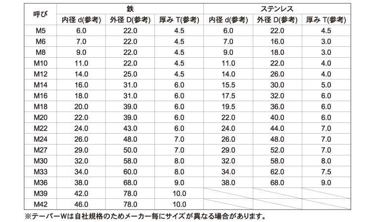 锥形W(channeruyo表面处理(pa-ka-(黒染、43氧化铁皮肤膜))规格(M5-5゜D22)入数(230))