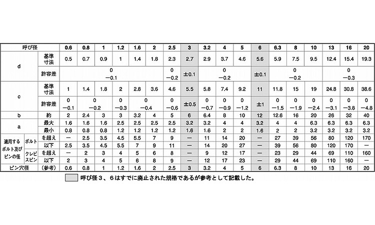 割ピン材質(SUS316)規格(6.3X80)入数(200)