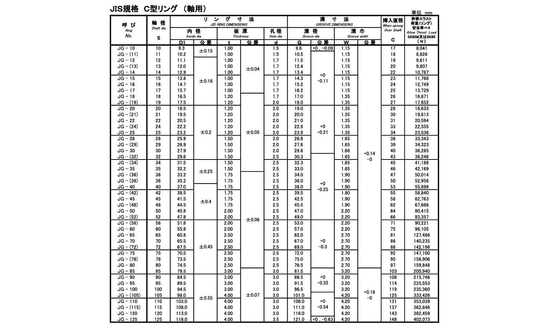 Cガタトメワ(ジク(イワタ材質(ステンレス)規格(JISG-28SU)入数(500)