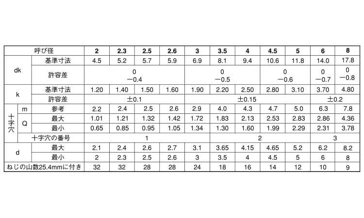(+)Aトラスチタン3X16(入数1200