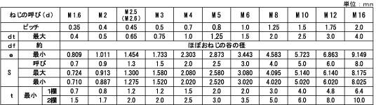 HS ナガイ トガリ 台車 表面処理 三価ブラック 黒 規格 2x2 手摺り