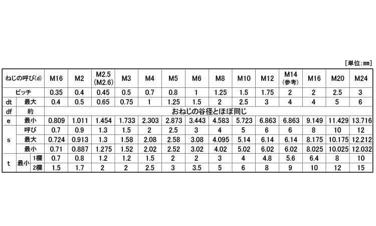 SUS316L HS トガリ 材質 SUS316L 規格 4x6 入数 1000