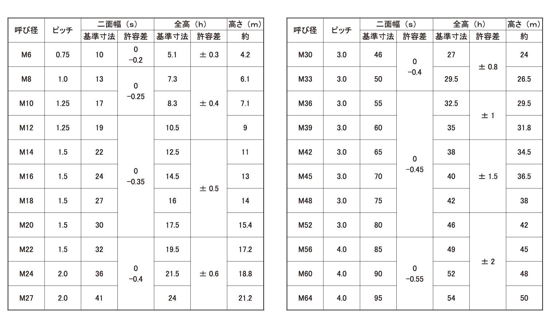 Uナット(細目■表面処理(クロメ-ト)■材質(鉄)■規格(M8X1.0)■入数1000