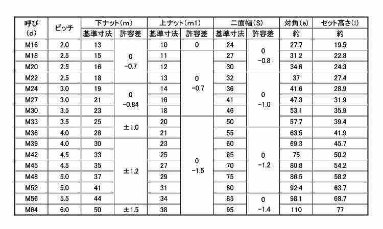 ハ−ドロックN(セミ薄?H−2表面処理(三価????(白))材質(S45C)規格(M36)入数(20)