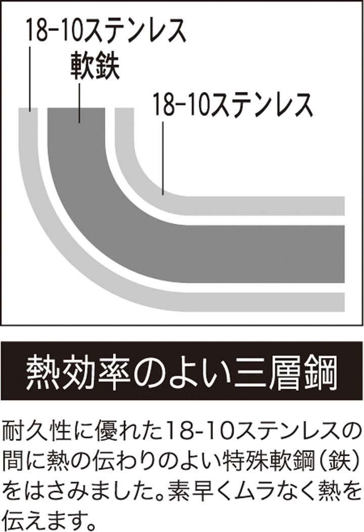 クックルックII  片手鍋 16cm SJ2181片手鍋 片手なべ 片手ナベ ステンレス 電磁調理器対応 3層鋼 国産 MADEINJAPAN 200V ヨシカワ