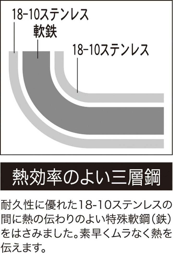 クックルックII  片手鍋 18cm SJ2182片手鍋 片手なべ 片手ナベ ステンレス 電磁調理器対応 3層鋼 国産 MADEINJAPAN 200V ヨシカワ