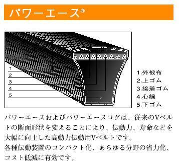 高負荷用ベルト パワーエース 8V1600 バンドー化学(BANDO)【送料無料】【smtb-k】【w2】【FS_708-7】【H2】