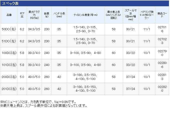 (5)shimanokarukattakonkuesuto DC(101DC)(左側方向盤)/2011年齡型號/减弱角色繞線機/黑魚/CALCUTTA CONQUEST/SHIMANO★