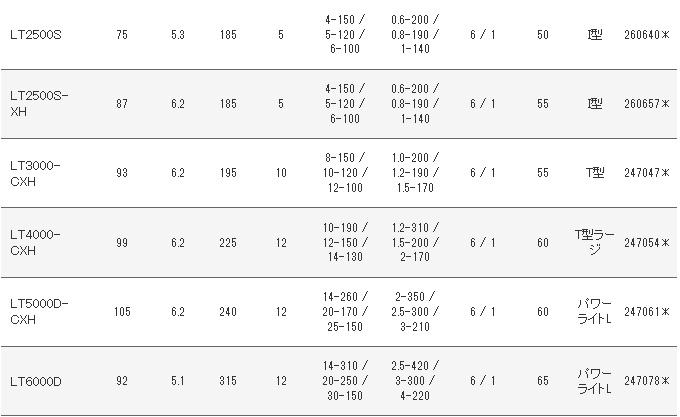 (5)【目玉商品】ダイワ 18 カルディア (LT2500-XH) /2018年モデル/ピニングリール/バス/アジング/シーバス/ショアジギ/ライトショアジギング/DAIWA/CALDIA /d1p9