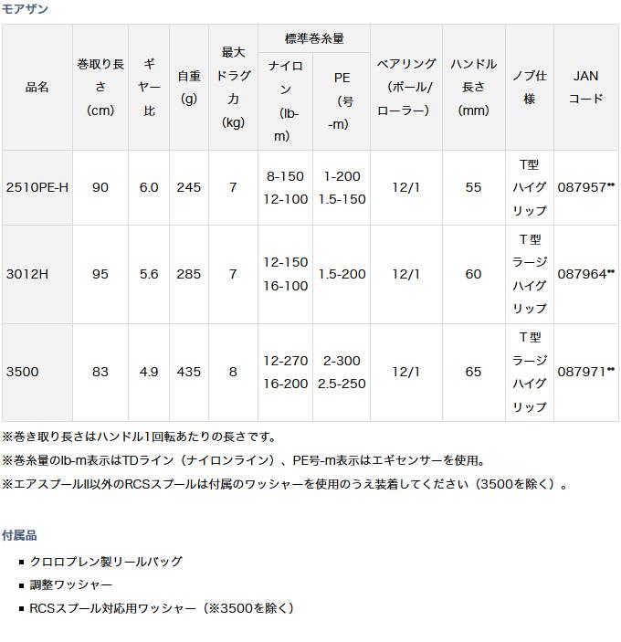 (c)【取り寄せ商品】 ダイワ モアザン(3500) /スピニングリール/レバーブレーキ/シーバス/2017年モデル/MORETHAN/DAIWA /d1p9