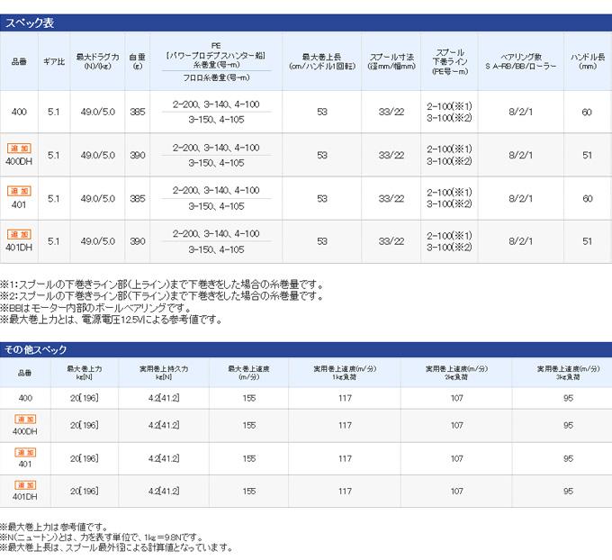 (5) Shimano力量主人401DH(左侧方向盘)  /电动绕线机/ForceMaster/SHIMANO
