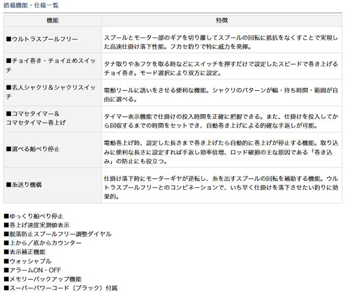 daiwashibogu 750 MT百萬雙床房(電動繞線機)(右側方向盤)(2014年型號)  讓/DAIWA/黄檗/meji/鰹魚/大頭魚/金眼鯛/mutsu/akou/師魚/hiramasa/ARA/kue/紅鰤/回遊魚/深場/遊/