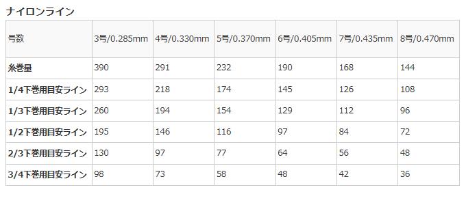 [abugarushiarebobiggushuta WM60-L(左侧方向盘)]+[*3部supafaiyarainkarado 2.5号100m]安排/减弱角色绕线机/两车轴绕线机/