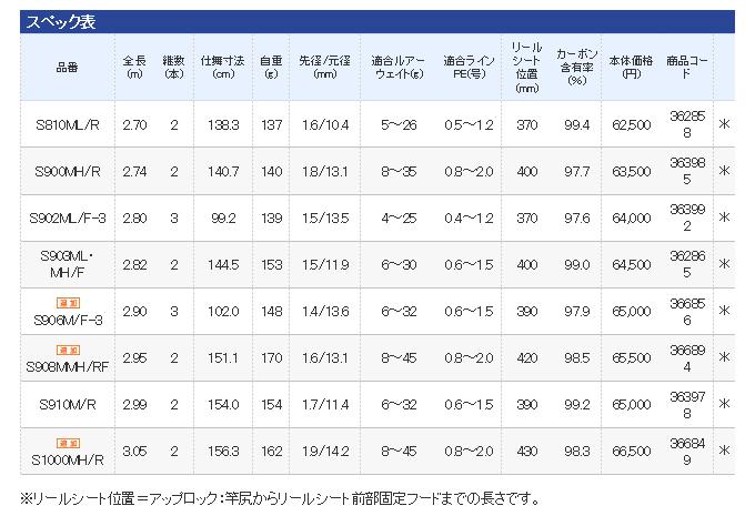 Shimano本質感覺(S908MMH/RF-Grand Versatiler-)(海公共汽車魚竿)(2015年型號)/釣竿/SHIMANO/EXSENCE/鱸/鈴木/