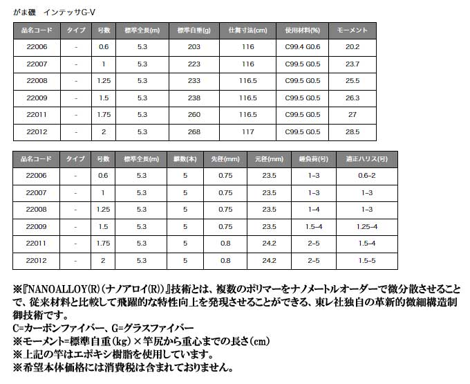 (2) 仍然還有 ISO Intesa G V(0.6 issue 5.3 m) / ISO 棒 / 杆 / 漁竿 / Fuchs 釣魚 / 釣魚 / 孟 / 梅迪納