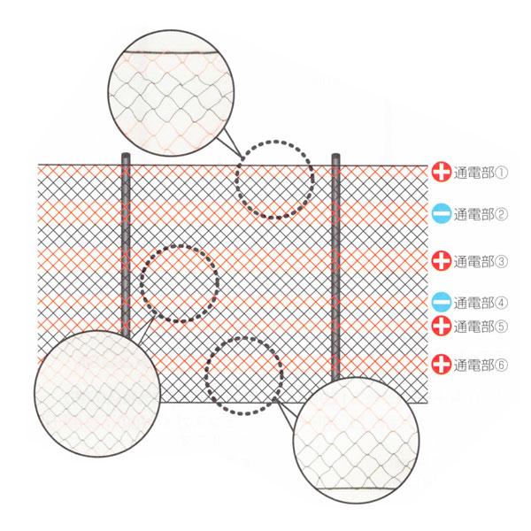 【末松電子】電気柵 サル対策用 ネット式資材『6段サルネット』 SN-7〈品番652〉[電気さく 電柵 ゲッターシリーズ]