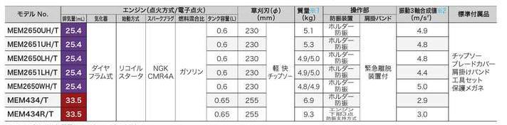 【送料無料】マキタ エンジン刈払機(品番:MEM2651LHT)