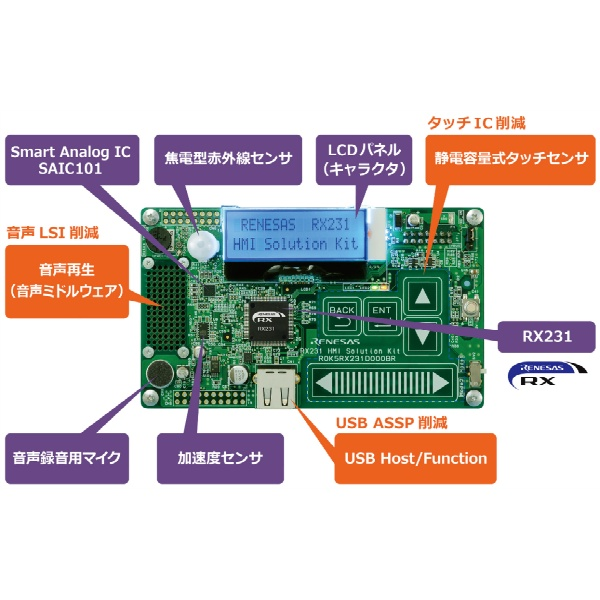 ルネサスエレクトロニクス RX231 HMI(Human Machine Interface) Solution Kit 【R0K5RX231D000BR】