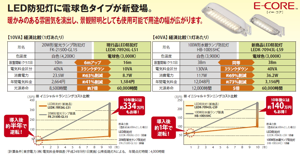 LED防犯灯◆光源寿命60000時間!!◆40VA 間隔16m 耐塩形 センサー内蔵 LEDK-70973LP-LS9