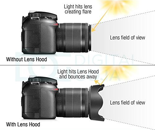 ES-68 Lens Hood For Canon EF 50mm f//1.8 STM Lens ES-68