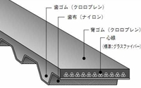 バンドー化学 H形 シンクロベルト 1100H150 ゴム