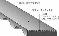 バンドー化学 T10形 シンクロベルト 50T10-1000 ウレタン