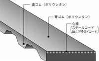 バンドー化学 T10形 シンクロベルト 50T10-1010 ウレタン