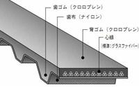 バンドー化学 XH形 シンクロベルト 735XH600 ゴム