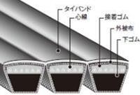 見事な創造力 D形 店 5-D350:伝動機 バンドー化学 パワースクラム-DIY・工具