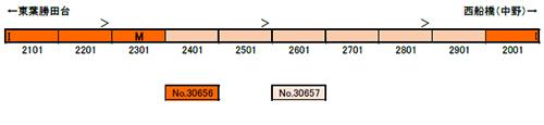 東葉高速鉄道2000系 増結用中間車6両セット(動力無し) 【グリーンマックス・30657】「鉄道模型 Nゲージ GREENMAX」