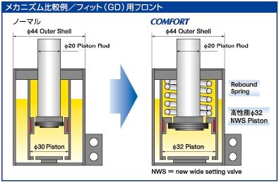SHOWA TUNING(Showa调谐)DAIHATSU COPEN大发共笔事情L880K COMFORT(舒服)型避震器