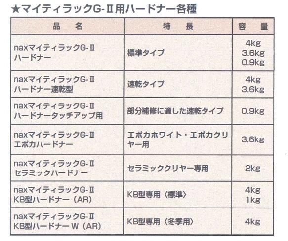 【送料無料】日本ペイントnax マイティラックG-2ハードナー速乾型 3.6kg AR/車両