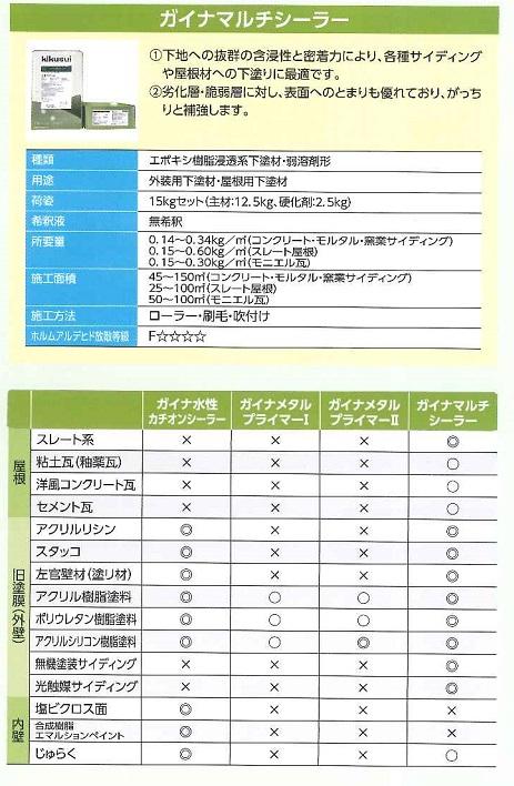 【送料無料】菊水化学工業ガイナマルチシーラー(弱溶剤)ホワイト 16kgセット