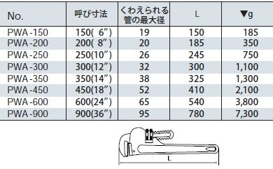 管子钳 PWA 150 KTC (京都机械)