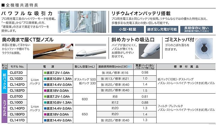 マキタ(makita) 充電式クリーナー(本体のみ/バッテリ・充電器なし) 18V CL182FDZW