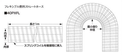 SAMCO サムコ フレキシブル燃料ストレート HCB50 38 品番: 40PXFL38
