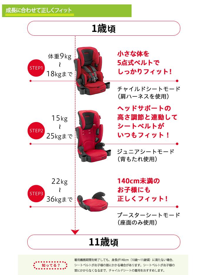 小Aprica(提高再蚊子)eaguruvu Air Groove Plus線紅兒童&席