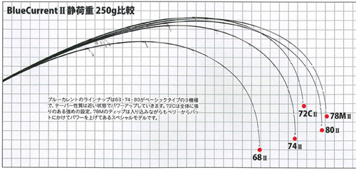 YAMAGA Blanks(高潮蛾空白)Blue Current(蓝色电流)78/MII