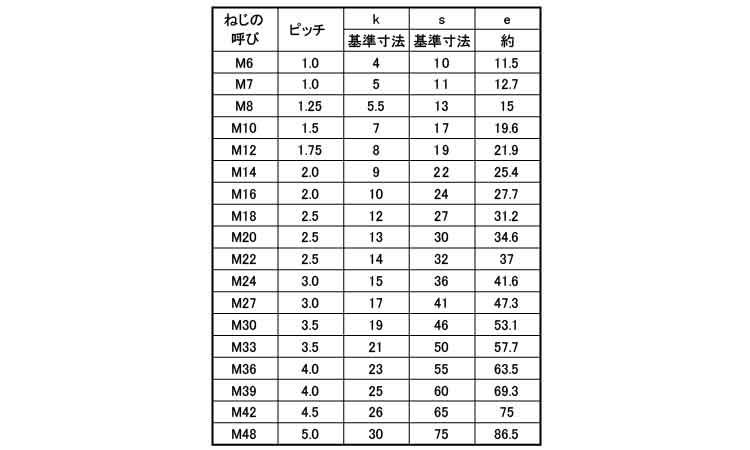 SUS316L/生地六角ボルト(半ねじ)M30×130【小箱:1箱/8本入り】