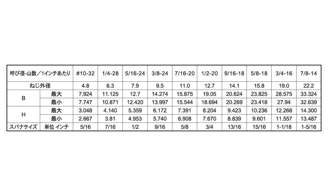 """ステンレス/生地六角ボルト(ユニファイ細目[UNF])#10-32×1""""【小箱:1箱/200本入り】"""