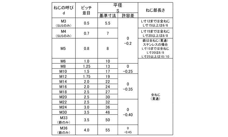 ステンレス/茶ブロンズ(GB6号)高ナット(全ねじ)M6×25【小箱:1箱/350本入り】