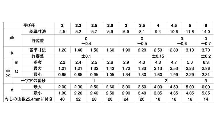 4.5 X 16 サンコーインダストリー 【smtb-s】 丸皿木ねじ (+)
