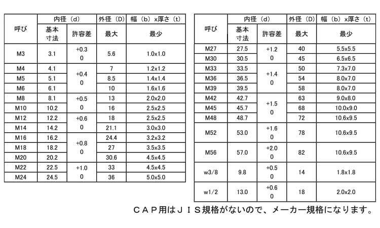 M2×40 鉄/ (+) ノンクロホワイト 【 小箱 : 1箱/700本入り 】 (全ねじ) サラ小ねじ
